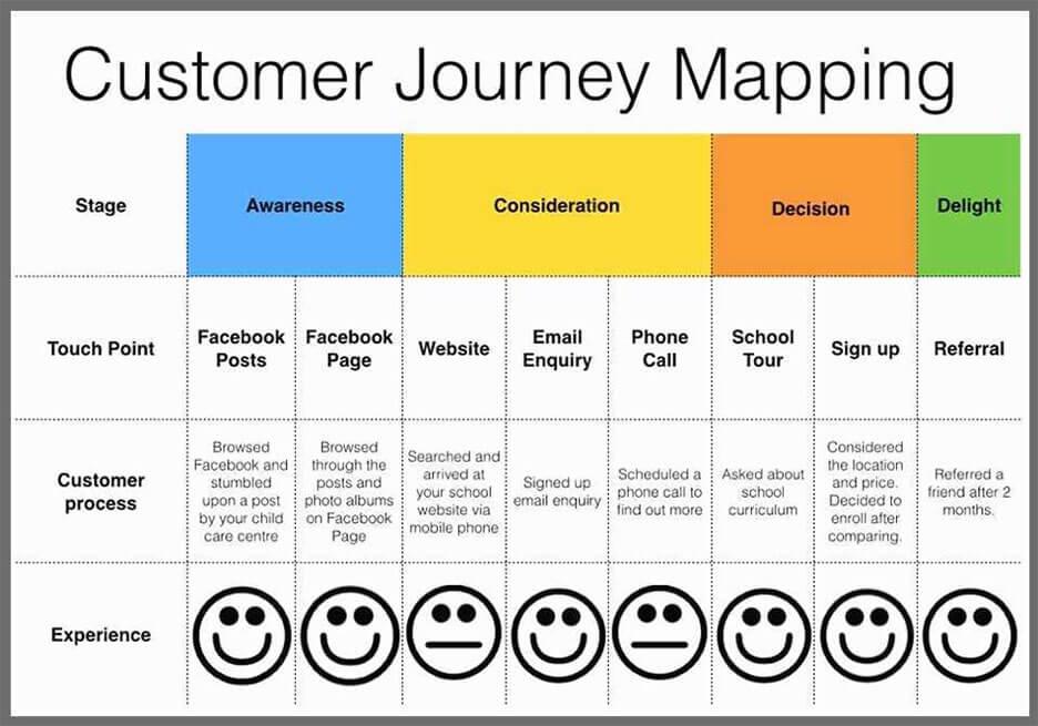 Ein Beispiel, wie das Customer Journey Mapping die einzelnen Touchpoints überprüft.